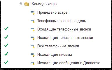 Скриншот показателей Коммуникации в 1C:CRM