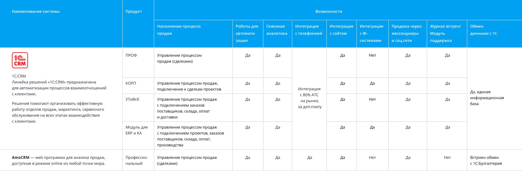 Таблица-сравнение популярных в России CRM-систем